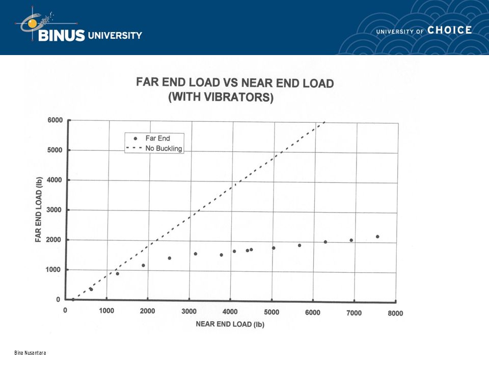 Bina Nusantara Far End vs. Input Load with Buckling