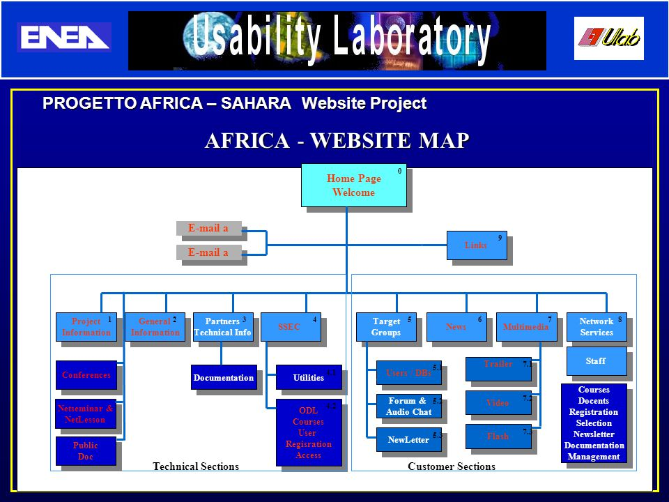 PROGETTO AFRICA – SAHARA Website Project Home Page Welcome Home Page Welcome Project Information Project Information General Information General InformationSSEC Target Groups Target GroupsNews Multimedia Network Services Network Services E-mail a ODL Courses User Regisration Access ODL Courses User Regisration Access Utilities Users / DBs Forum & Audio Chat NewLetter 4325678 0 4.1 4.2 5.1 5.2 5.3 Links 9 Trailer Video Flash 7.1 7.2 7.3 Technical Sections Customer Sections Partners Technical Info Partners Technical Info 31 Documentation Conferences Public Doc Public Doc AFRICA - WEBSITE MAP Netseminar & NetLesson Netseminar & NetLesson Staff Courses Docents Registration Selection Newsletter Documentation Management Courses Docents Registration Selection Newsletter Documentation Management