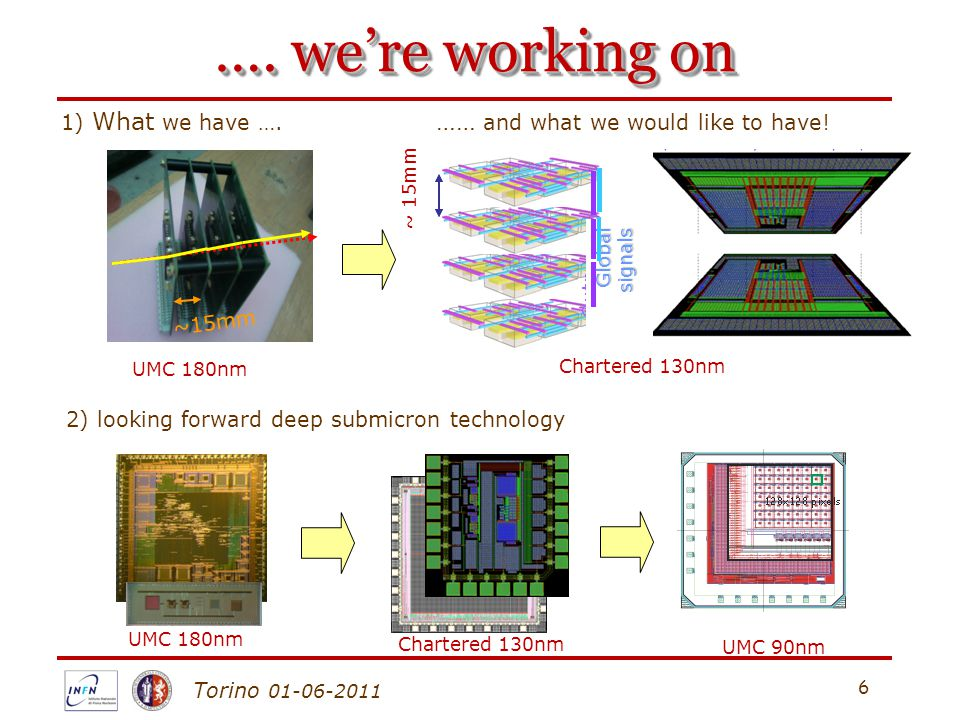 Torino 01-06-2011 6 …. we're working on UMC 180nm UMC 90nm ~15mm 1) What we have …. …… and what we would like to have! Chartered 130nm ~ 15mm Outp uts