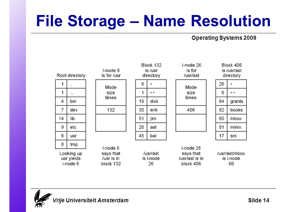 File Storage – Name Resolution Operating Systems 2009 Vrije Universiteit AmsterdamSlide 14