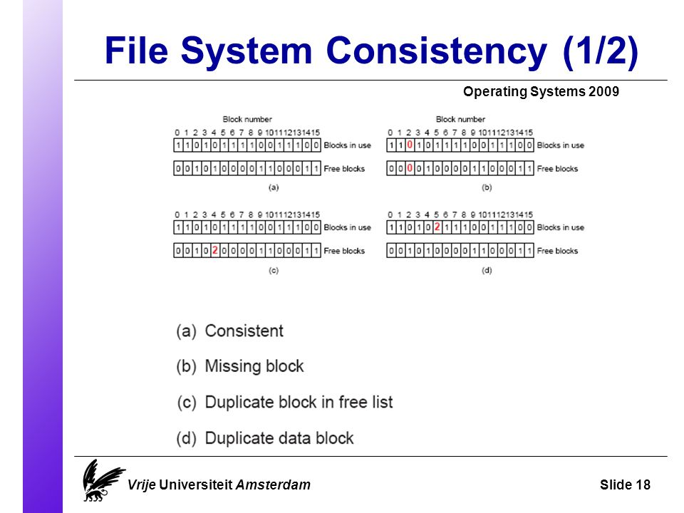 File System Consistency (1/2) Operating Systems 2009 Vrije Universiteit AmsterdamSlide 18