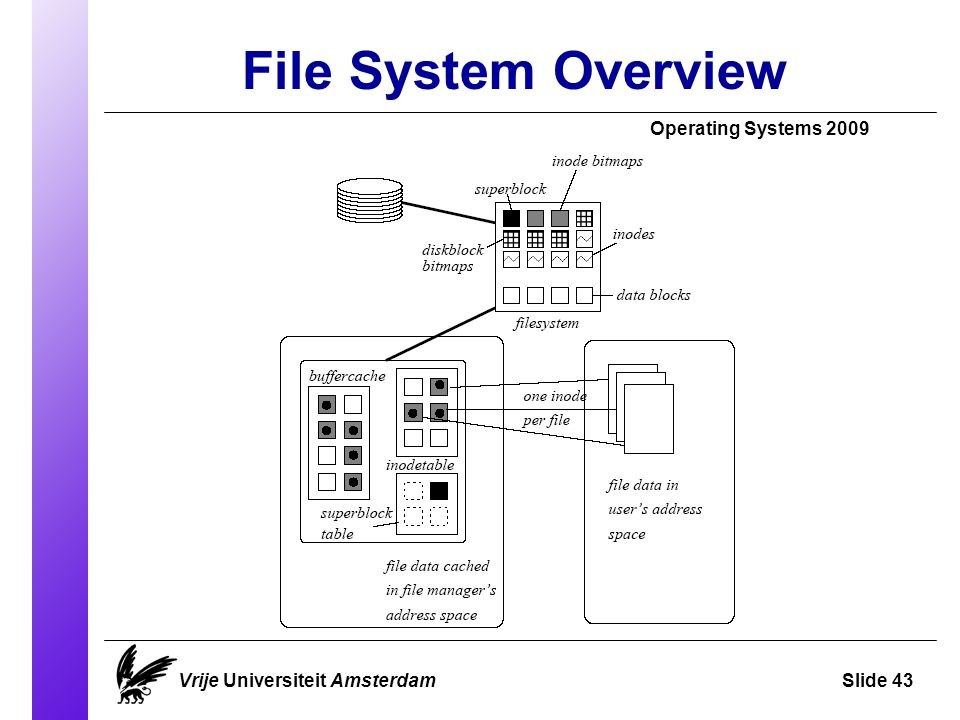 File System Overview Operating Systems 2009 Vrije Universiteit AmsterdamSlide 43