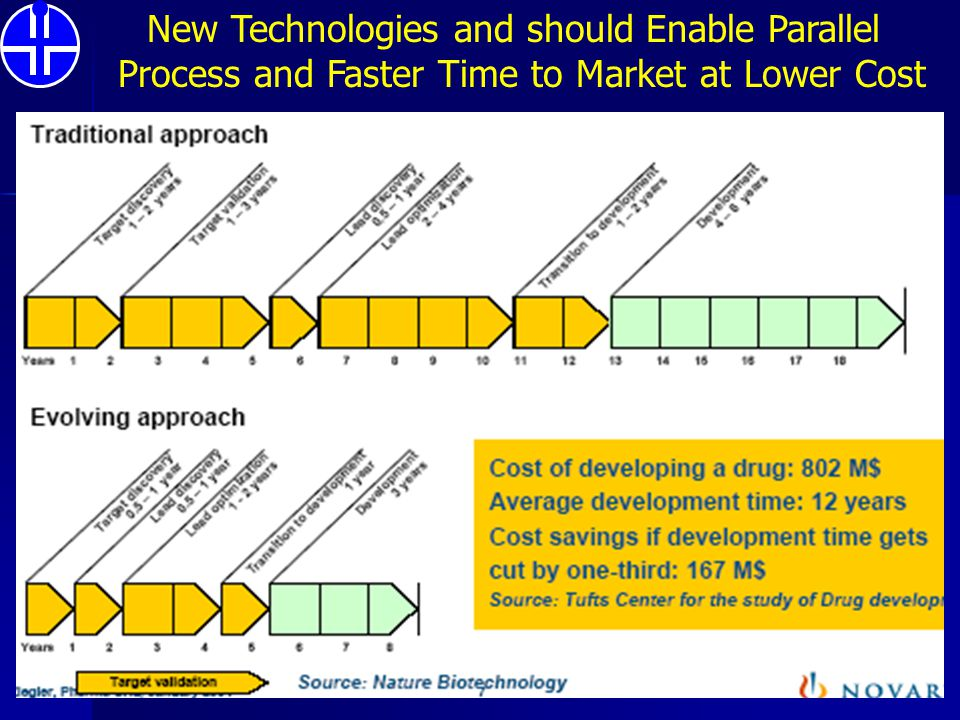 New Technologies and should Enable Parallel Process and Faster Time to Market at Lower Cost