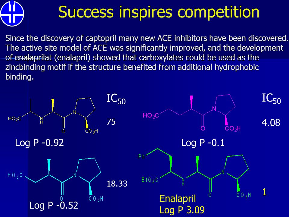 Since the discovery of captopril many new ACE inhibitors have been discovered. The active site model of ACE was significantly improved, and the develo