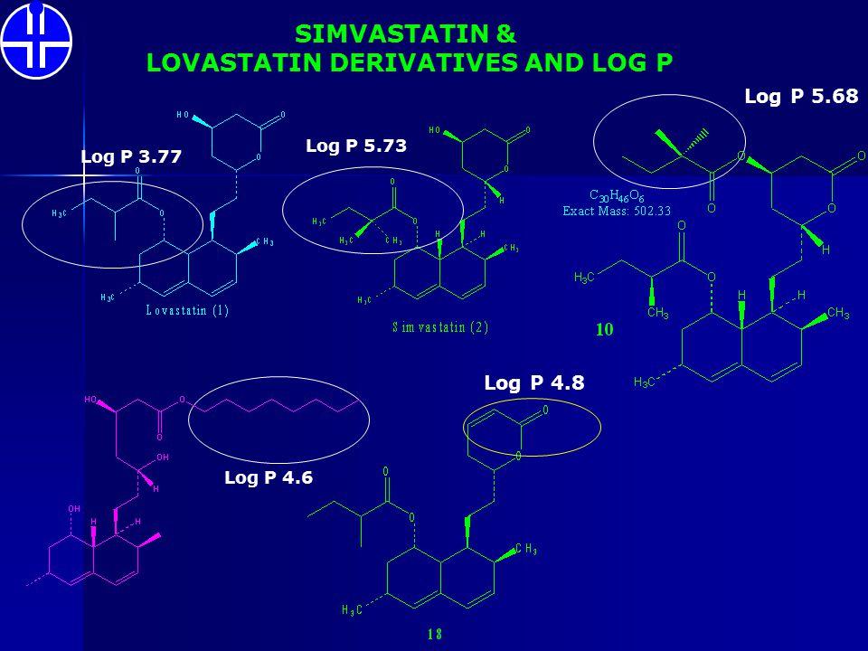 Log P 3.77 Log P 5.73 Log P 5.68 SIMVASTATIN & LOVASTATIN DERIVATIVES AND LOG P Log P 4.8 Log P 4.6