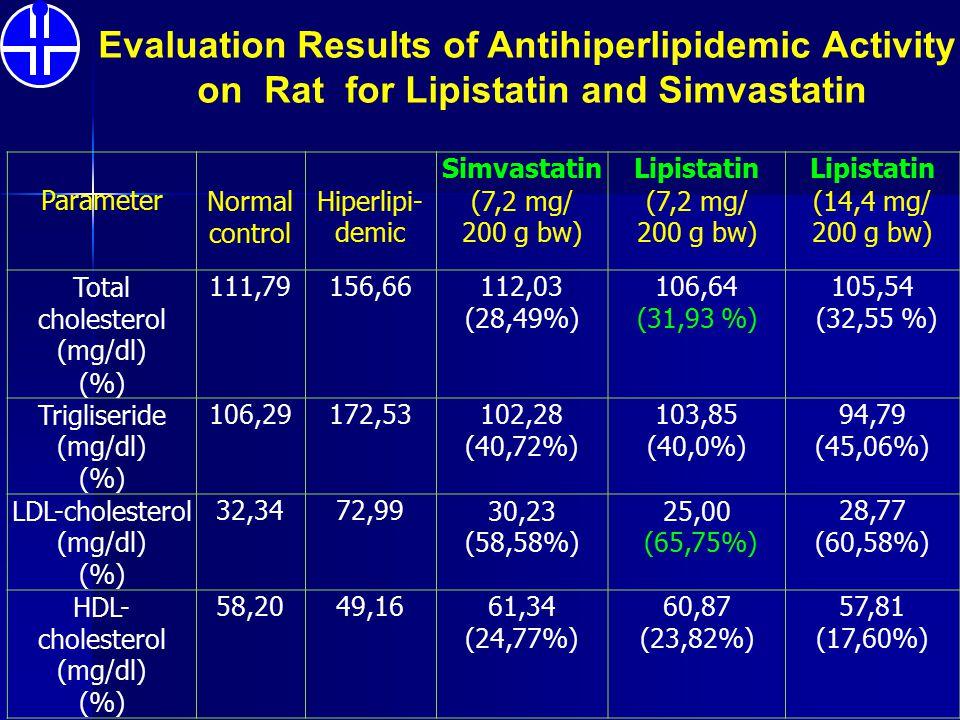 ParameterNormal control Hiperlipi- demic Simvastatin (7,2 mg/ 200 g bw) Lipistatin (7,2 mg/ 200 g bw) Lipistatin (14,4 mg/ 200 g bw) Total cholesterol