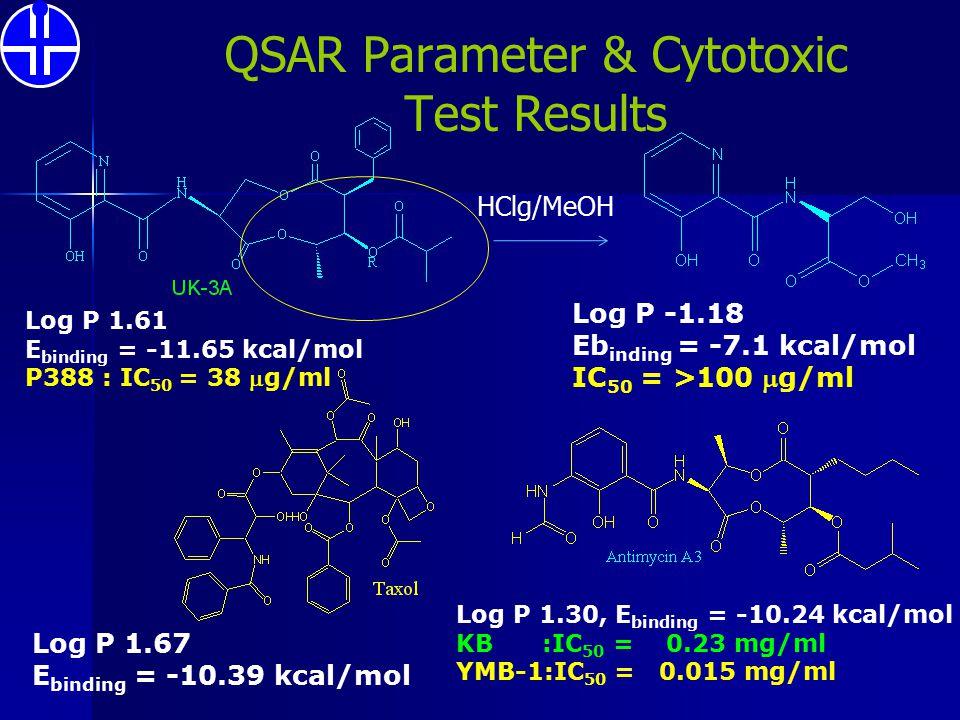 QSAR Parameter & Cytotoxic Test Results Log P -1.18 Eb inding = -7.1 kcal/mol IC 50 = >100 g/ml Log P 1.61 E binding = -11.65 kcal/mol P388 : IC 50 =