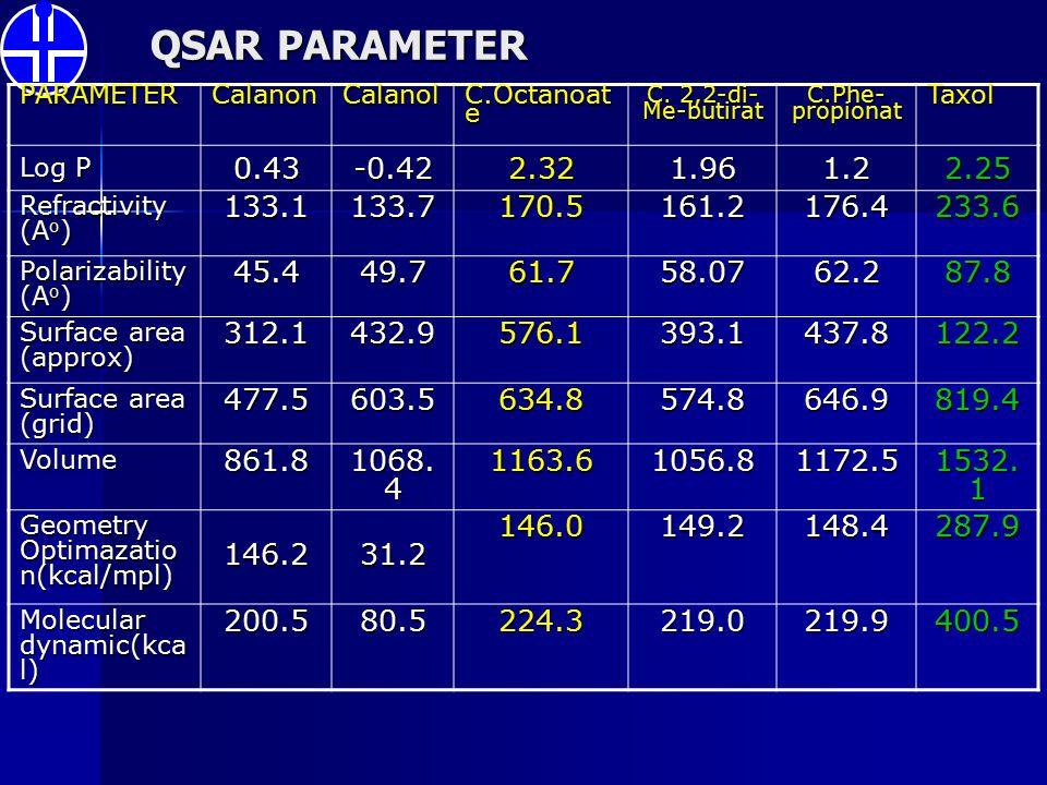 QSAR PARAMETER PARAMETERCalanonCalanol C.Octanoat e C. 2,2-di- Me-butirat C.Phe- propionat Taxol Log P 0.43-0.422.321.961.22.25 Refractivity (A o ) 13