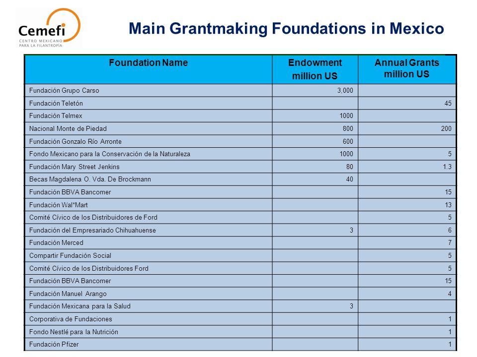 Main Grantmaking Foundations in Mexico Foundation NameEndowment million US Annual Grants million US Fundación Grupo Carso3,000 Fundación Teletón45 Fun