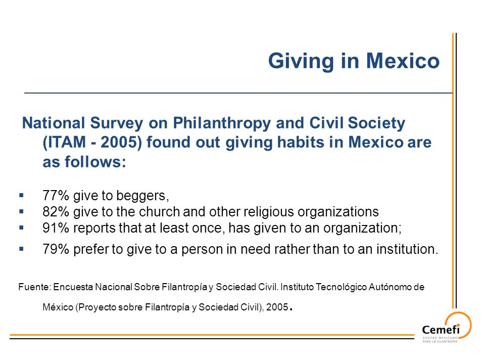 National Survey on Philanthropy and Civil Society (ITAM - 2005) found out giving habits in Mexico are as follows:  77% give to beggers,  82% give to the church and other religious organizations  91% reports that at least once, has given to an organization;  79% prefer to give to a person in need rather than to an institution.