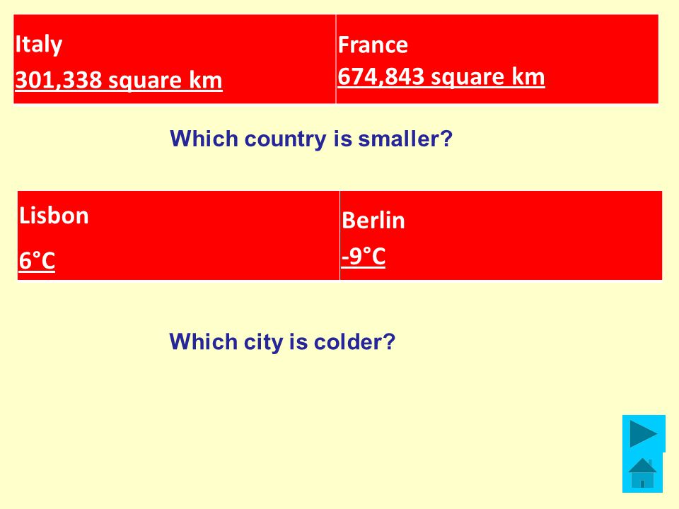 Italy 301,338 square km France 674,843 square km Which country is smaller.