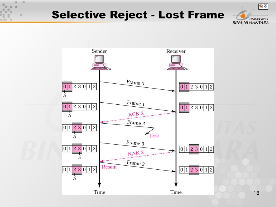 18 Selective Reject - Lost Frame