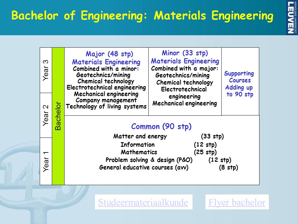 Bachelor of Engineering: Materials Engineering Common (90 stp) Matter and energy(33 stp) Information(12 stp) Mathematics(25 stp) Problem solving & design (P&O) (12 stp) General educative courses (avv) (8 stp) Year 1 Year 2 Year 3 Minor (33 stp) Materials Engineering Combined with a major: Geotechnics/mining Chemical technology Electrotechnical engineering Mechanical engineering Supporting Courses Adding up to 90 stp Major (48 stp) Materials Engineering Combined with a minor: Geotechnics/mining Chemical technology Electrotechnical engineering Mechanical engineering Company management Technology of living systems Bachelor StudeermateriaalkundeFlyer bachelor