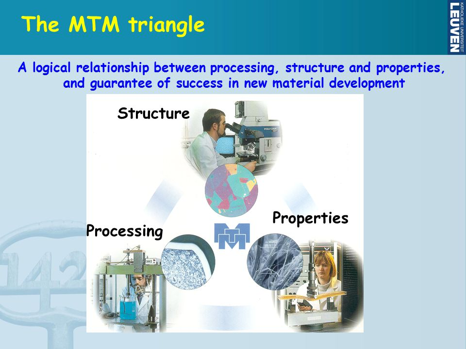 The MTM triangle Processing Properties Structure A logical relationship between processing, structure and properties, and guarantee of success in new material development