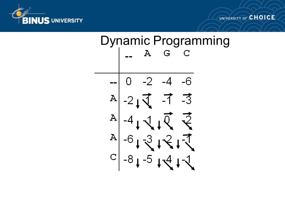 Dynamic Programming We fill the matrix using the recurrence rule – A G C – – A A A C –