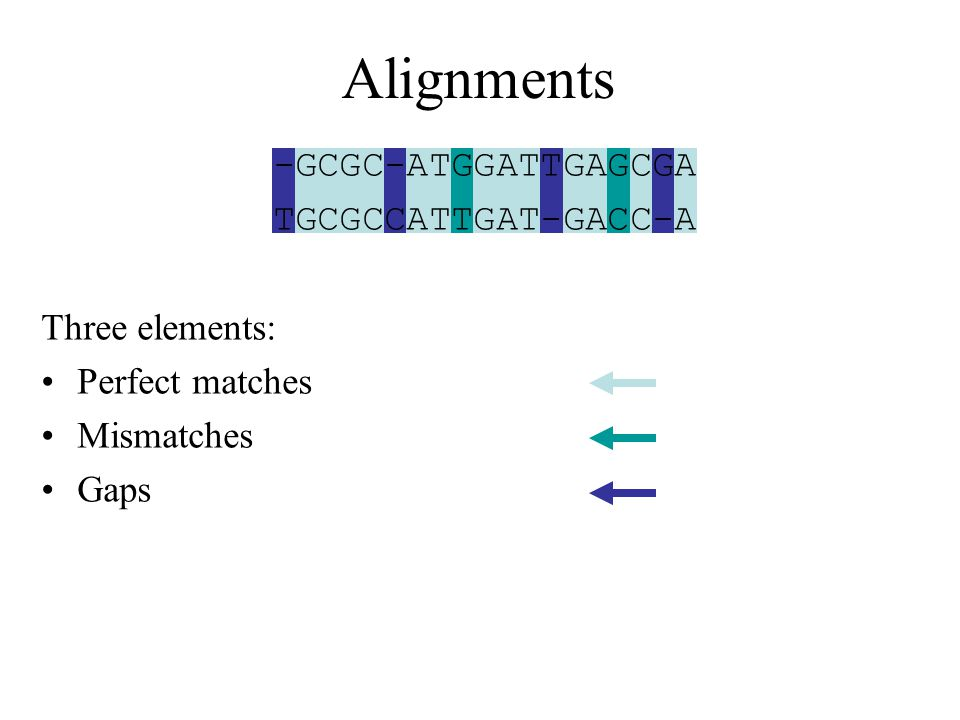 Dynamic Programming The best alignment must be in one of three cases: 1.