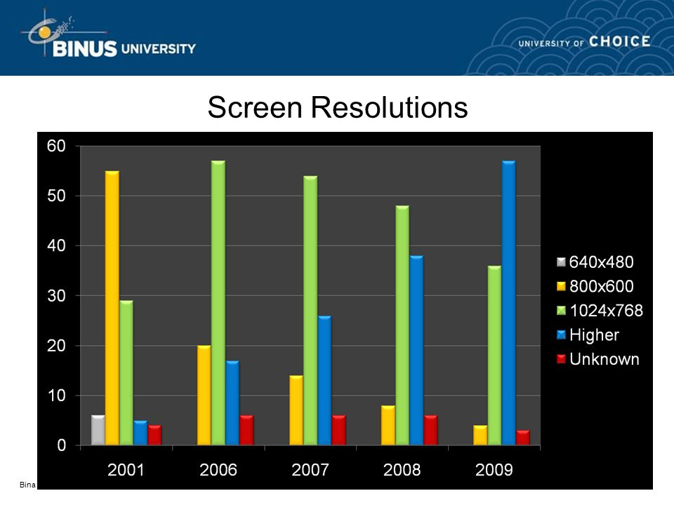 Bina Nusantara Screen Resolutions
