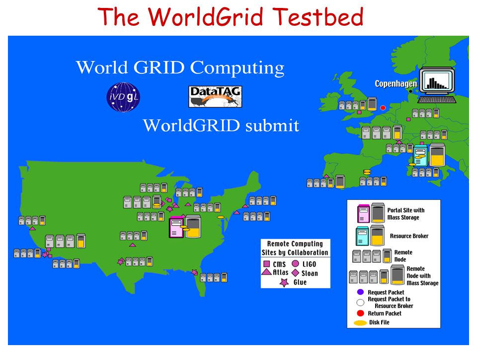 November 21, 2002Luca Vaccarossa INFN - Milano10 The WorldGrid Testbed
