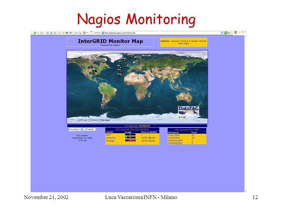November 21, 2002Luca Vaccarossa INFN - Milano13 Nagios Monitoring