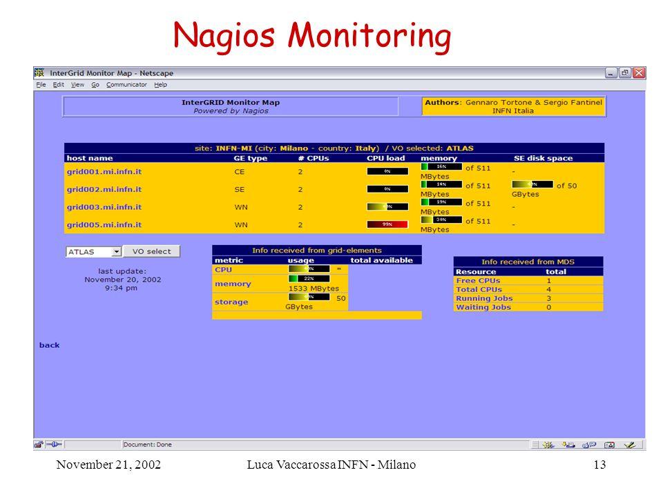 November 21, 2002Luca Vaccarossa INFN - Milano14 Ganglia Monitoring