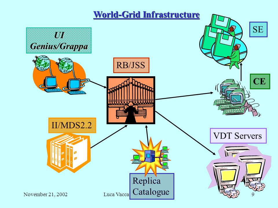 November 21, 2002Luca Vaccarossa INFN - Milano9 UIGenius/Grappa RB/JSS II/MDS2.2 Replica Catalogue VDT Servers CE SE World-Grid Infrastructure