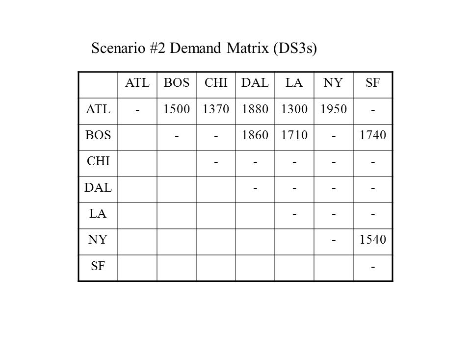 ATLBOSCHIDALLANYSF ATL-500370880300950- BOS--860710-740 CHI----- DAL---- LA--- NY-540 SF- Scenario #1 Demand Matrix (DS3s)