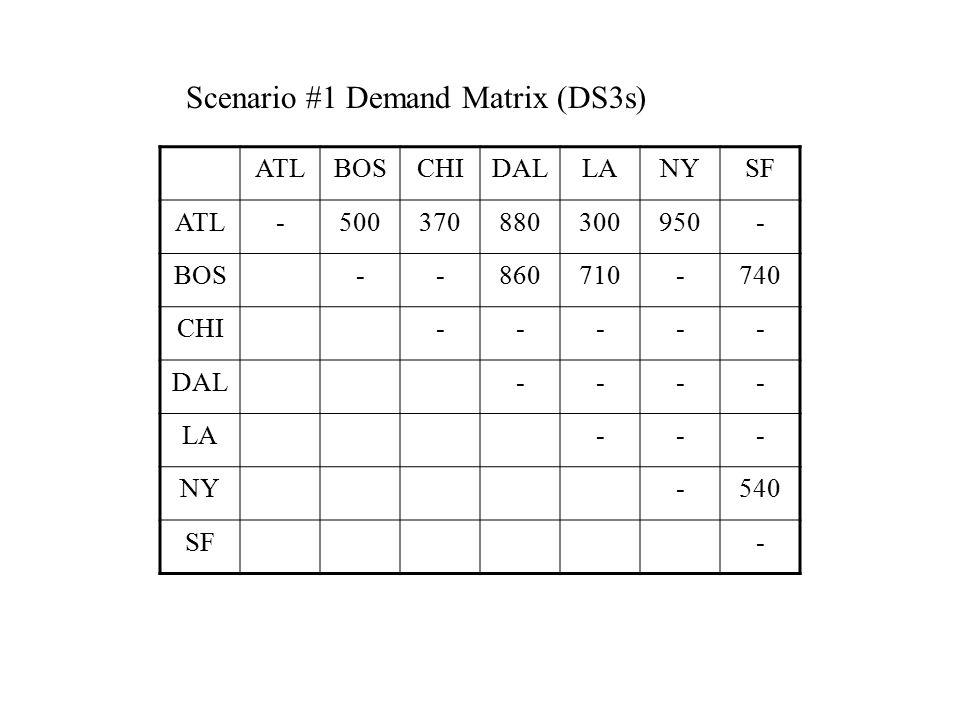 ATLBOSCHIDALLANYSF ATL-170110941289345413463952 BOS-480283647483384947 CHI-1491323012623415 DAL-2182 2774 LA-4413612 NY-4652 SF- Distance Matrix (KM)