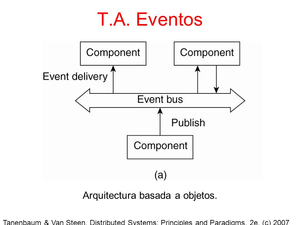 Tanenbaum & Van Steen, Distributed Systems: Principles and Paradigms, 2e, (c) 2007 Prentice-Hall, Inc. All rights reserved. 0-13-239227-5 T.A. Eventos