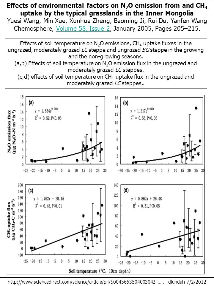 Effects of environmental factors on N 2 O emission from and CH 4 uptake by the typical grasslands in the Inner Mongolia Yuesi Wang, Min Xue, Xunhua Zheng, Baoming Ji, Rui Du, Yanfen Wang Chemosphere, Volume 58, Issue 2, January 2005, Pages 205–215.Volume 58, Issue 2 http://www.sciencedirect.com/science/article/pii/S0045653504003042 …… diunduh 7/2/2012 Effects of soil temperature on N 2 O emissions, CH 4 uptake fluxes in the ungrazed, moderately grazed LC steppe and ungrazed SG steppe in the growing and the non-growing seasons.