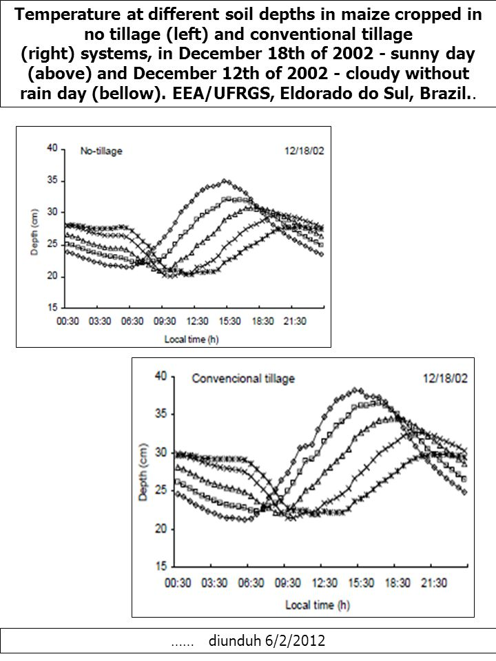 Temperature at different soil depths in maize cropped in no tillage (left) and conventional tillage (right) systems, in December 18th of 2002 - sunny day (above) and December 12th of 2002 - cloudy without rain day (bellow).