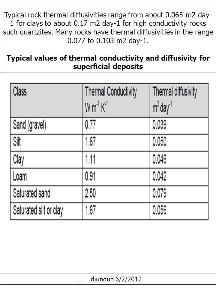 Typical rock thermal diffusivities range from about 0.065 m2 day- 1 for clays to about 0.17 m2 day-1 for high conductivity rocks such quartzites.