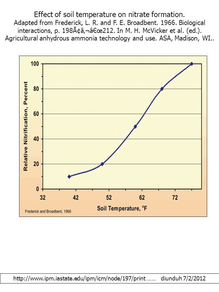 Effect of soil temperature on nitrate formation. Adapted from Frederick, L.