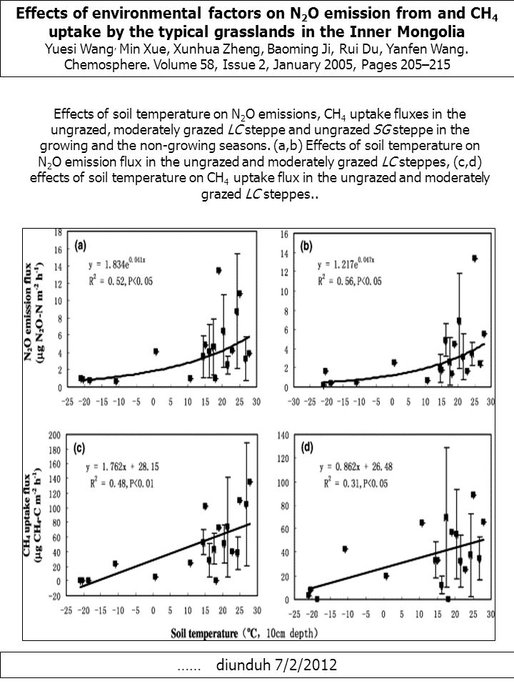 Effects of environmental factors on N 2 O emission from and CH 4 uptake by the typical grasslands in the Inner Mongolia Yuesi Wang, Min Xue, Xunhua Zheng, Baoming Ji, Rui Du, Yanfen Wang.