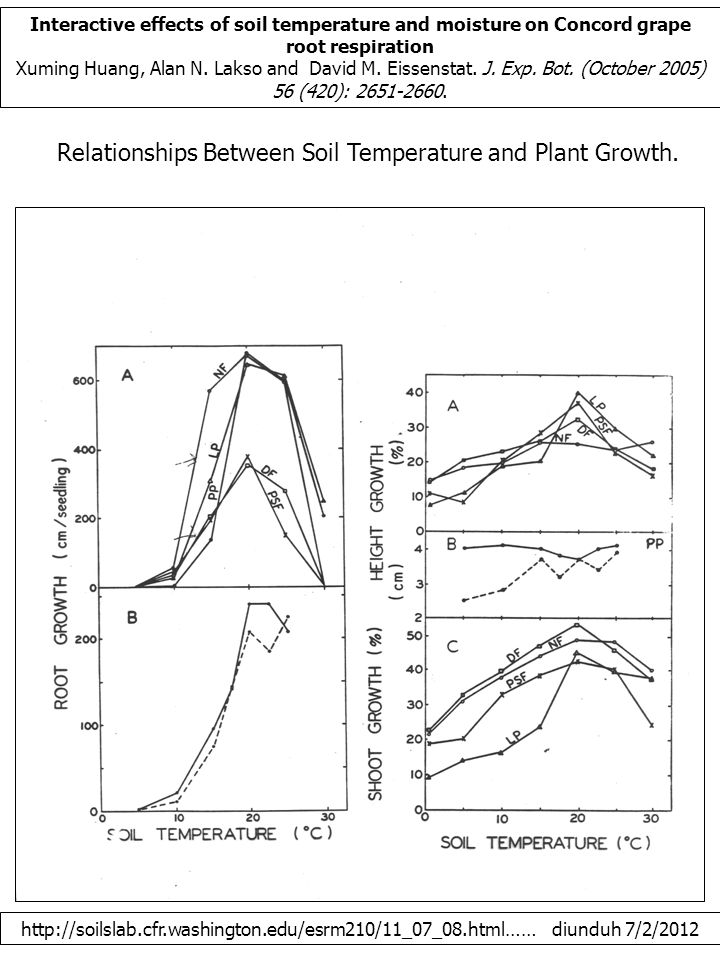 http://soilslab.cfr.washington.edu/esrm210/11_07_08.html…… diunduh 7/2/2012 Relationships Between Soil Temperature and Plant Growth.