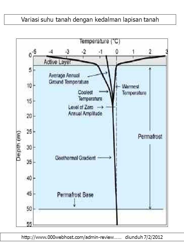 http://www.000webhost.com/admin-review…… diunduh 7/2/2012 Variasi suhu tanah dengan kedalman lapisan tanah