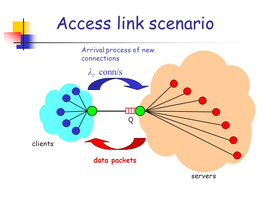 Access link scenario Q clients servers λ c conn/s Arrival process of new connections data packets
