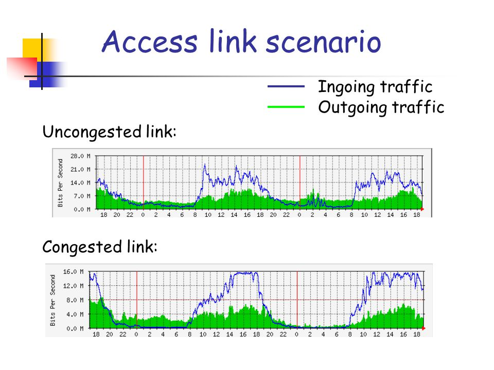 Access link scenario Ingoing traffic Outgoing traffic Uncongested link: Congested link: