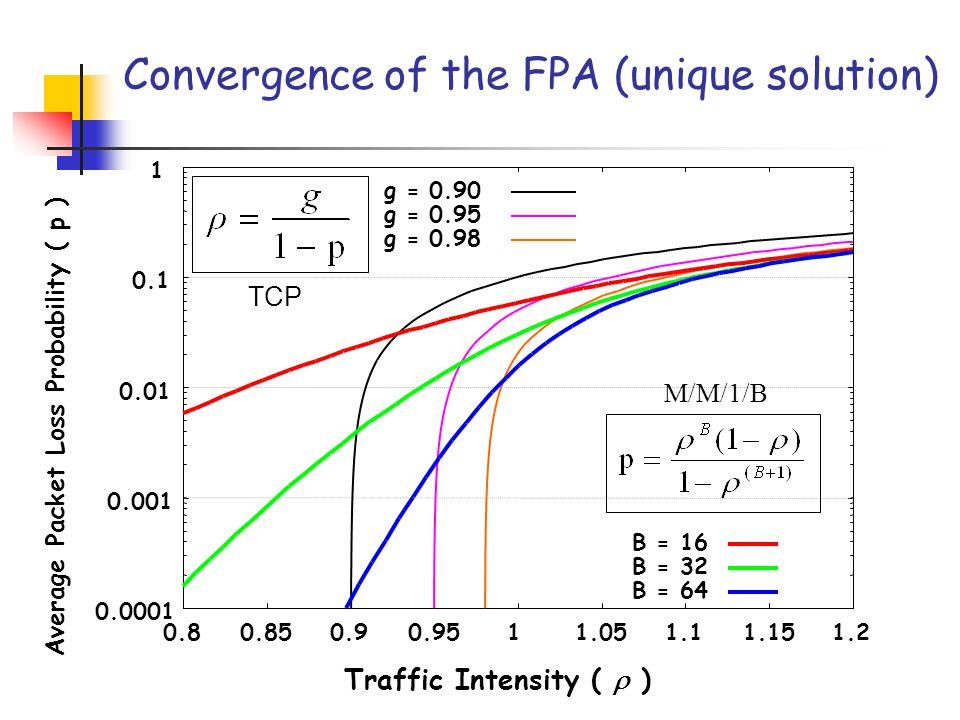 0.0001 0.001 0.01 0.1 1 0.80.850.90.9511.051.11.151.2 Packet loss probability ( p ) Load (  ) TCP - Link utilization (g) = 0.95 M/M/1/B (B = 32).