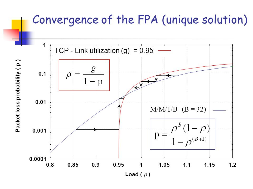 Convergence of the FPA (double solution) Stable point Unstable point
