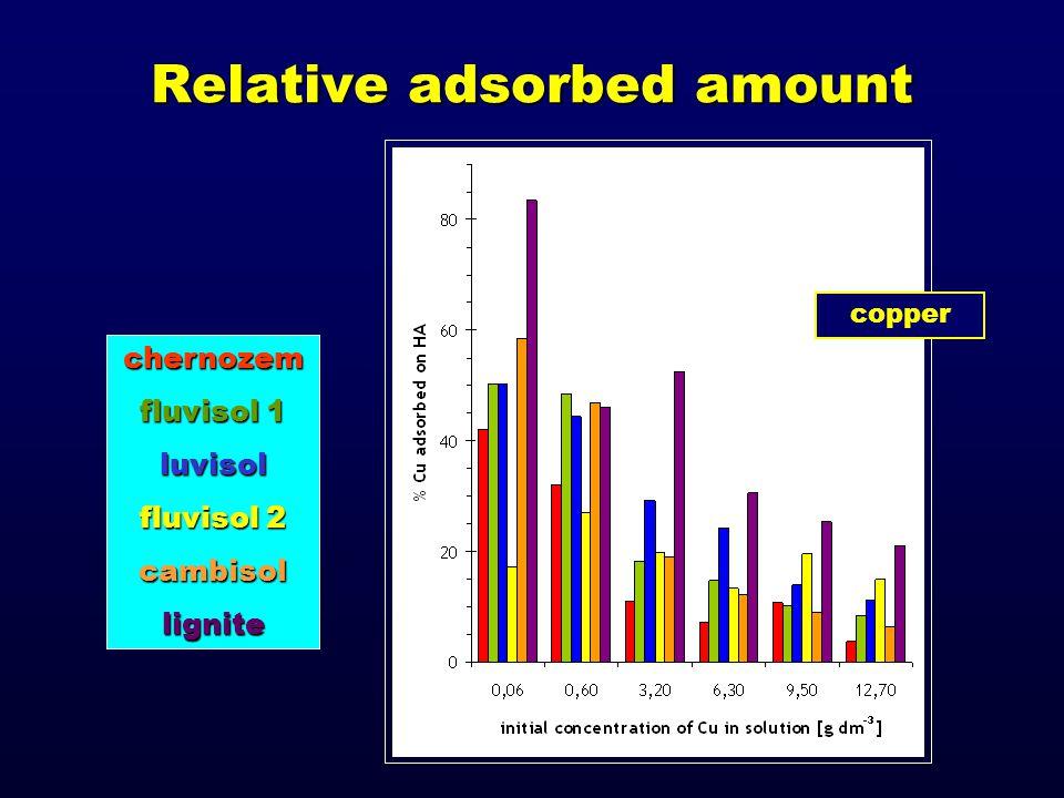 copper Relative adsorbed amount chernozem fluvisol 1 luvisol fluvisol 2 cambisollignite