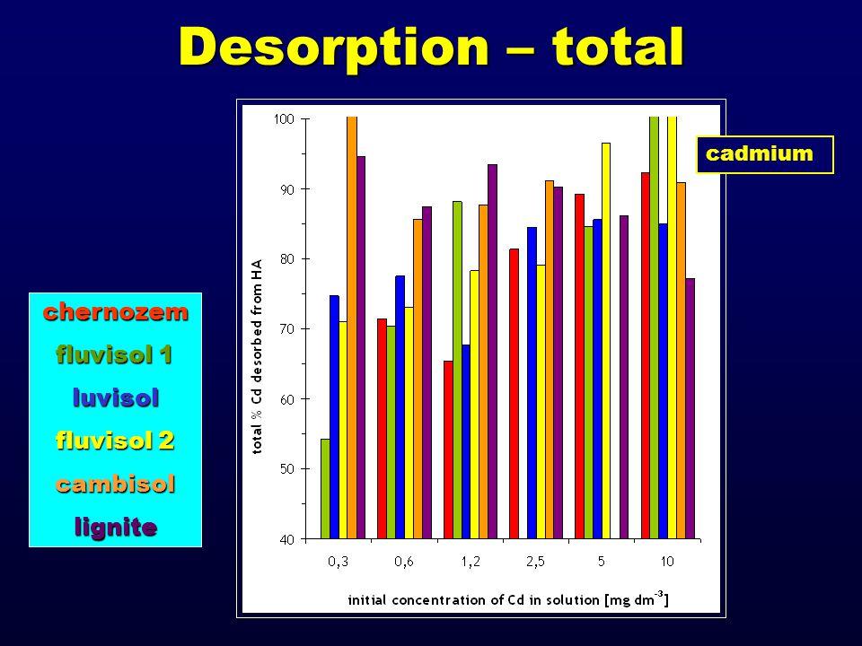 Desorption – total chernozem fluvisol 1 luvisol fluvisol 2 cambisollignite cadmium