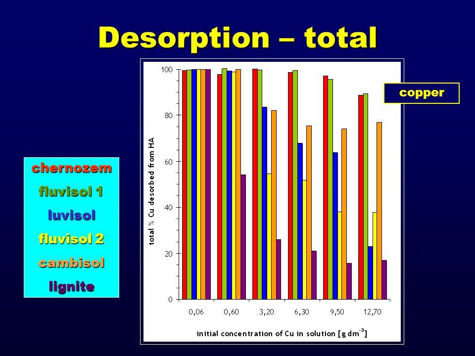 Desorption – total chernozem fluvisol 1 luvisol fluvisol 2 cambisollignite copper