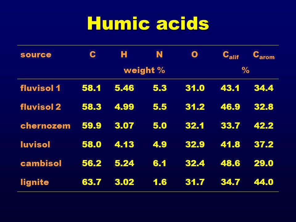Humic acids source C H N OC alif C arom weight % fluvisol 158.15.465.331.043.134.4 fluvisol 258.34.995.531.246.932.8 chernozem59.93.075.032.133.742.2 luvisol58.04.134.932.941.837.2 cambisol56.25.246.132.448.629.0 lignite63.73.021.631.734.744.0