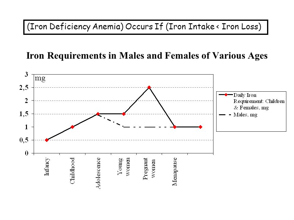 Iron Requirements in Males and Females of Various Ages mg (Iron Deficiency Anemia) Occurs If (Iron Intake < Iron Loss)