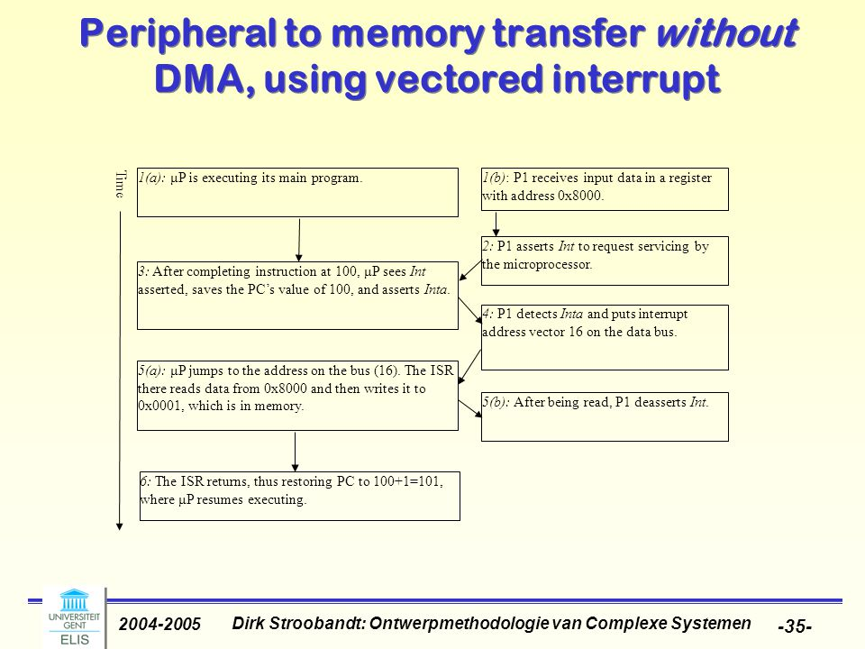 Dirk Stroobandt: Ontwerpmethodologie van Complexe Systemen 2004-2005 -35- Peripheral to memory transfer without DMA, using vectored interrupt 1(a): μP is executing its main program.1(b): P1 receives input data in a register with address 0x8000.