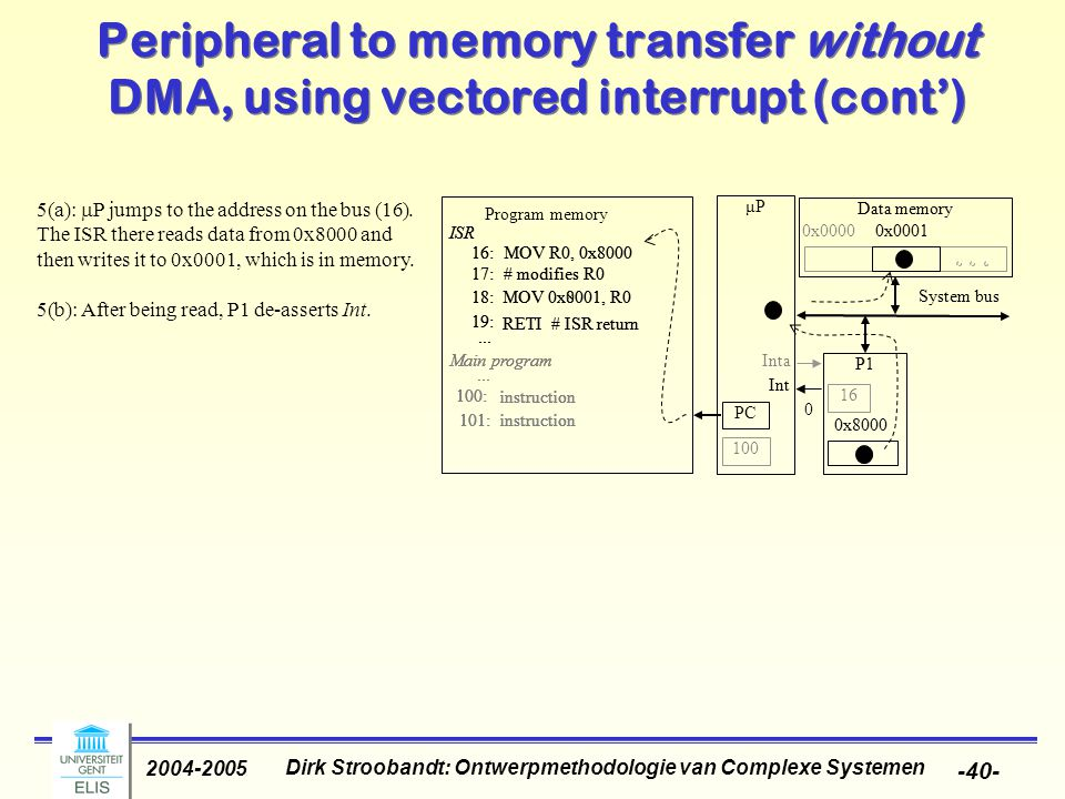 Dirk Stroobandt: Ontwerpmethodologie van Complexe Systemen 2004-2005 -40- μP P1 System bus 0x8000 16:MOV R0, 0x8000 17:# modifies R0 18:MOV 0x8001, R0 19: RETI # ISR return ISR 100: 101:instruction...