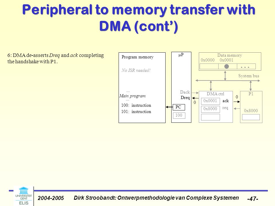 Dirk Stroobandt: Ontwerpmethodologie van Complexe Systemen 2004-2005 -47- Peripheral to memory transfer with DMA (cont') 6: DMA de-asserts Dreq and ack completing the handshake with P1.
