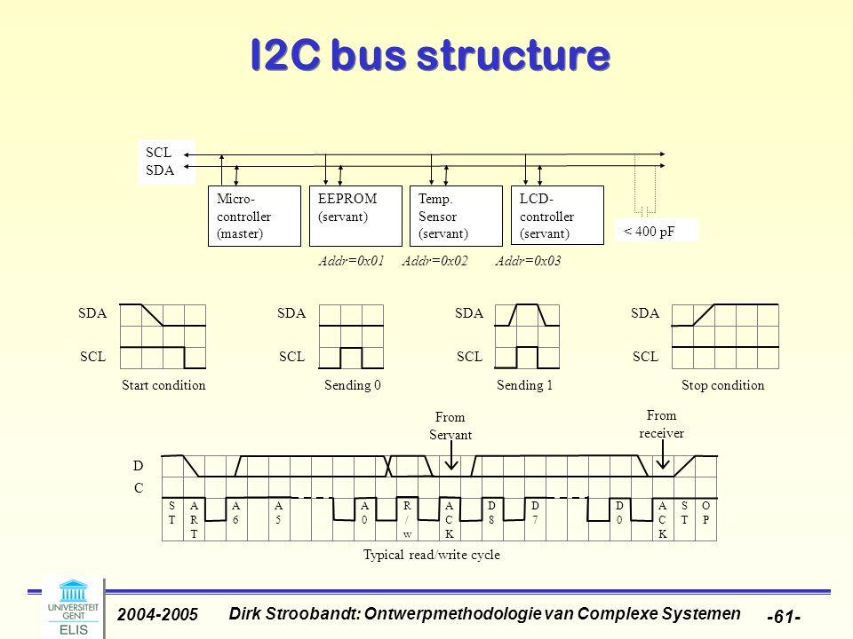 Dirk Stroobandt: Ontwerpmethodologie van Complexe Systemen 2004-2005 -61- I2C bus structure SCL SDA Micro- controller (master) EEPROM (servant) Temp.