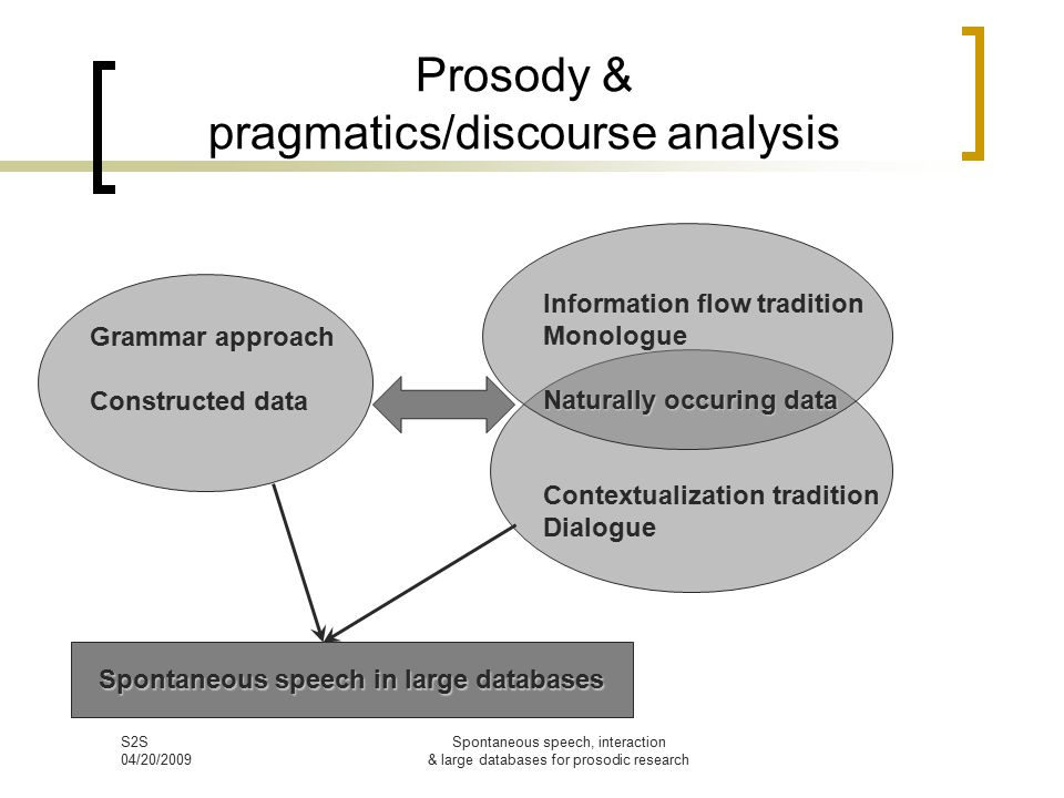 S2S 04/20/2009 Spontaneous speech, interaction & large databases for prosodic research Prosody & pragmatics/discourse analysis Grammar approach Constructed data Information flow tradition Monologue Naturally occuring data Contextualization tradition Dialogue Spontaneous speech in large databases