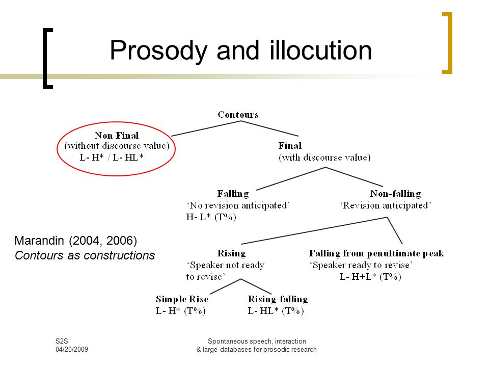 S2S 04/20/2009 Spontaneous speech, interaction & large databases for prosodic research Prosody and illocution Marandin (2004, 2006) Contours as constructions